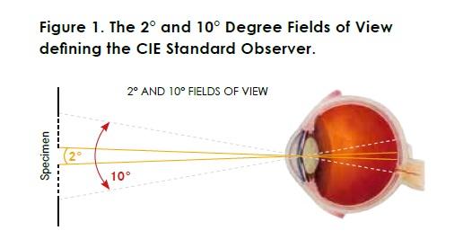 CIE standard observer-1