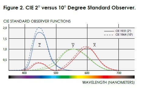 CIE Standard Observer Functions