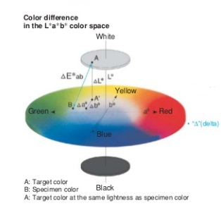 color difference in the lab color space