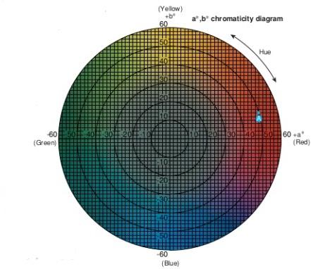 lab chromaticity diagram